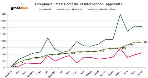 Ucla School Mba Acceptance Rate by Mba Acceptance Rates At Top 20 Schools The B School