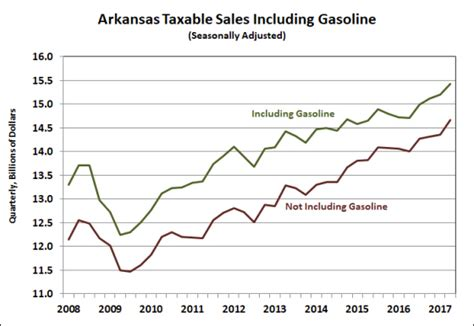 state of arkansas department of finance and administration collection section arkansas economist