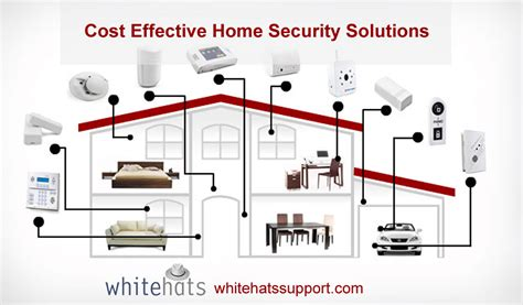 cost effective home security surveillance system