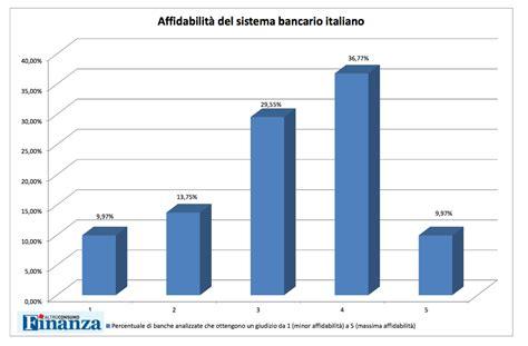popolare commercio e industria bologna le banche virtuose secondo altroconsumo metro news
