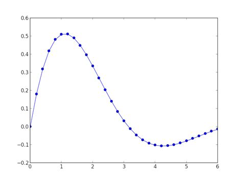 line pattern matplotlib python how to export plots from matplotlib with
