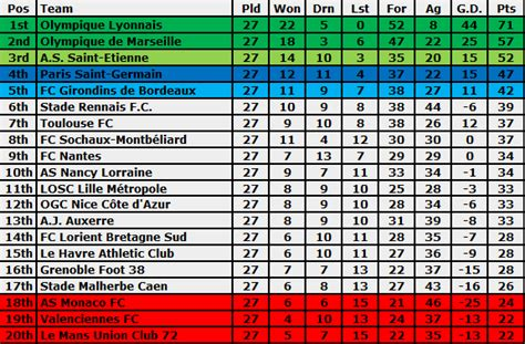 epl table gf ga meaning ligue 2 standings soccer france