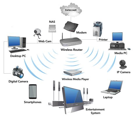 network wireless business wifi solutions wireless solutions optima