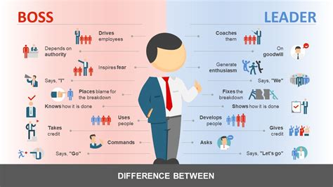 powerpoint templates for leadership qualities manager vs leader powerpoint template slidemodel