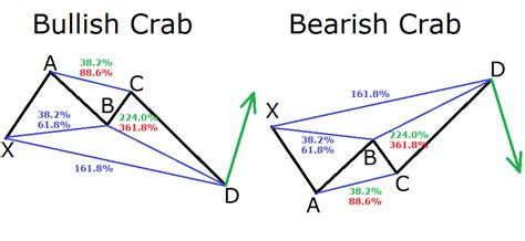harmonic pattern image a guide to harmonic trading patterns in the currency