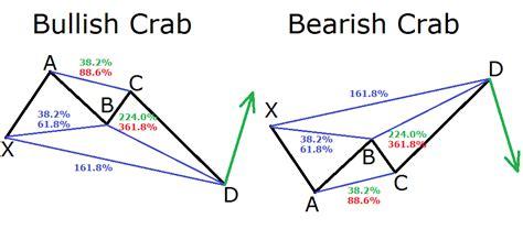 harmonic pattern trading strategy harmonic pattern trading strategy pdf