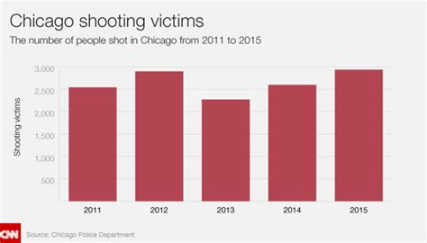 how many people died in chicago in 2016 chicago disintegrates gun shootings soar an