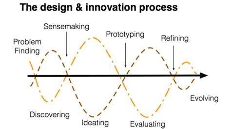 lee hanson design thinking website design thinking as a creative problem solving process part 2