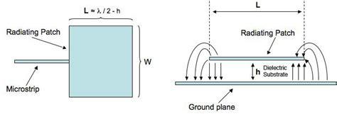 broadband antennas genetic algorithms  traditional methods
