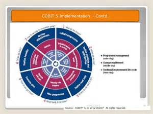 cobit templates cobit 5 business framework governance and management of