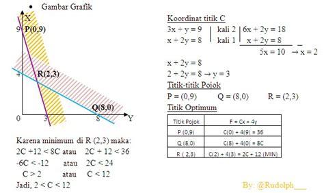 Aljabar Linear Dilengkapi Dengan Program Matlab soal dan pembahasan program linear pilihan ganda mathematics n4 april