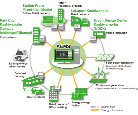 Sustainable Systems And Energy Management At The Regional Level mitsui fudosan corporate information kashiwanoha
