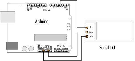 tutorial arduino java blog archives meggaexclusive