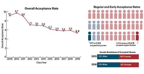 American Acceptance Letter 2015 Harvard Acceptance Rate Will Continue To Drop Experts Say News The Harvard Crimson