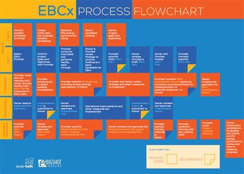 infographic flowchart flowchart infographic 28 images infographic flowchart