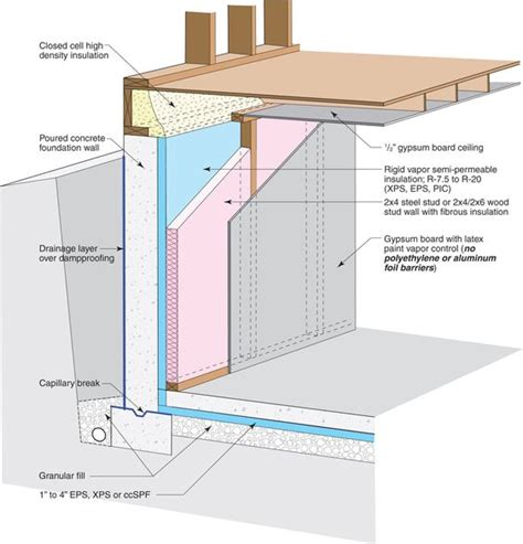basement exterior wall insulation one way to avoid a thermal at the footing is to