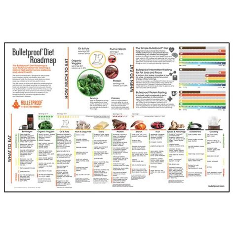 craveable keto your low carb high roadmap to weight loss and wellness books bulletproof diet roadmap poster health and wellness