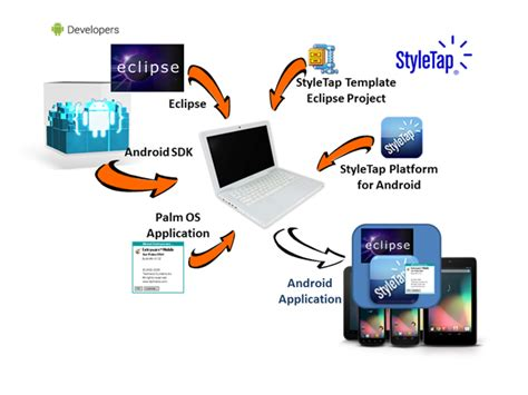 android app development kit styletap android wrapper sdk for palm applications