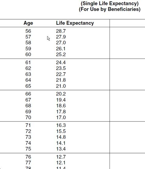 Irs Publication 590 Expectancy Table by Photo Expectancy Calculator Irs