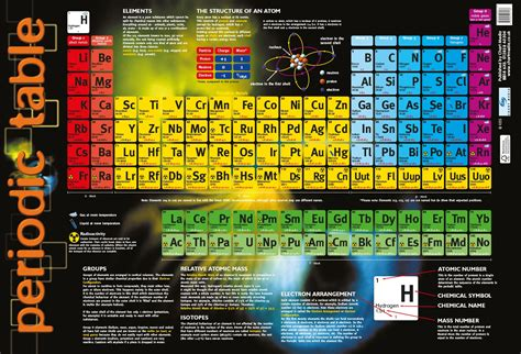 tavola periodica poster periodic table poster by chart media chart media
