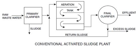 Drawing Of A Bed Biological And Chemical Wastewater Treatment Processes