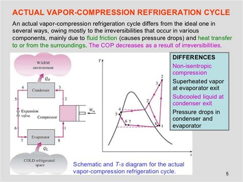 refrigeration cycle ts diagram t s diagram t get free image about wiring diagram