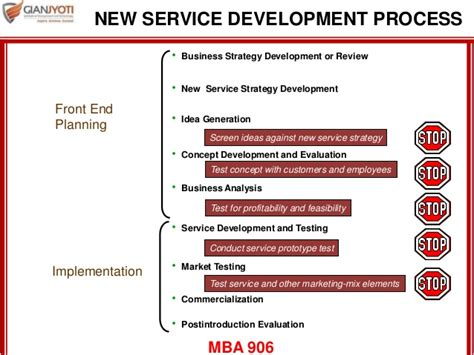 Mba New Product Development Process by Service Development And Design