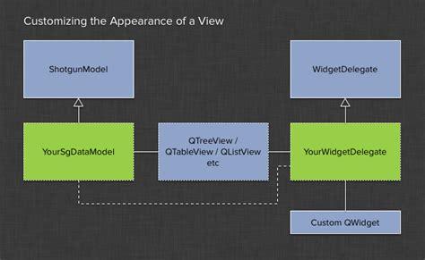 qt programming model view related classes tk framework qtwidgets v2 7 3