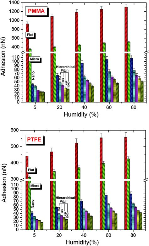 pitch pattern test norms nanotribological and wetting performance of hierarchical