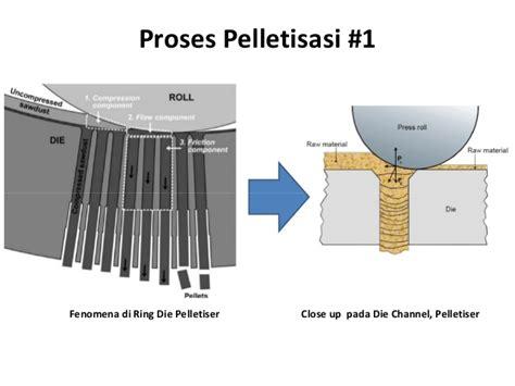 Mesin Wood Pellet proses produksi pabrik wood pellet