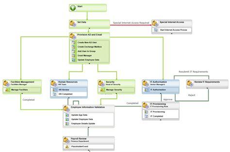 it workflow management live beispiel mitarbeiter onboarding mit k2 k2