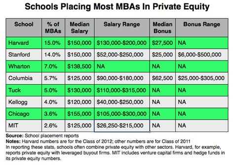 Mba Equities by Equity The Mba Degree
