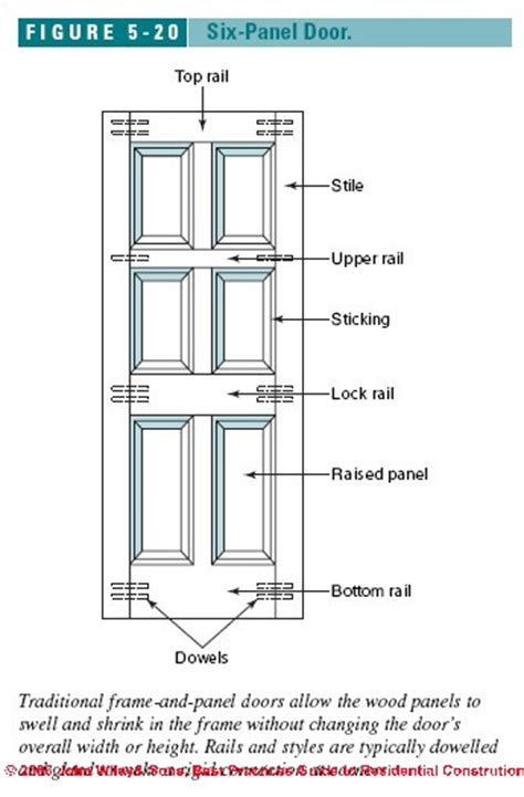Interior Doors Sizes Auto Forward To Correct Web Page At Inspectapedia