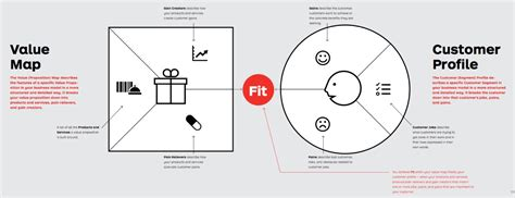 Value Proposition Company 800 Value Proposition Canvas Template