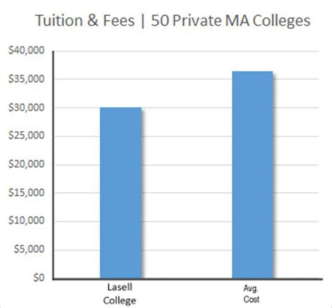 National Mba Tuition Fee by Tuition And Aid Lasell College