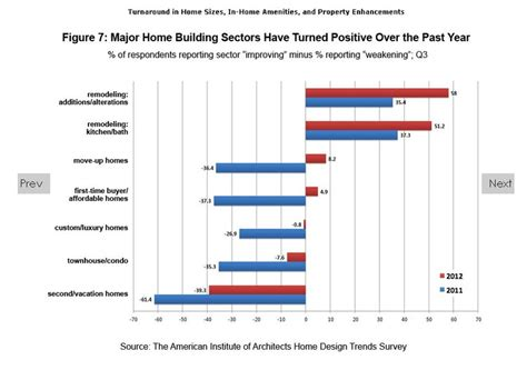 home design trends survey aia home design trends survey 2012 home design and style