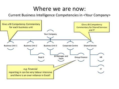 Sle Business Intelligence Strategy Executive Summary Business Intelligence Strategy Document Template