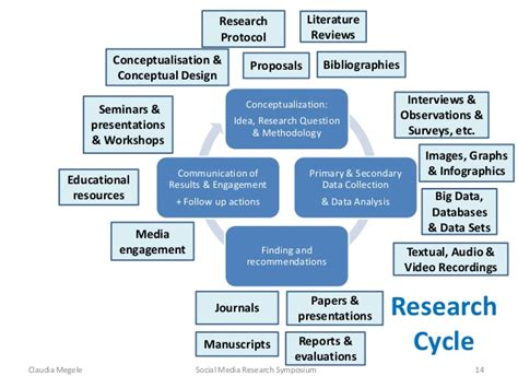 social media research symposium changing landscape of
