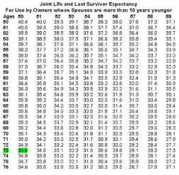 Irs Gov Tax Tables 2015 Preparing For Retirement Plan Rmd Season