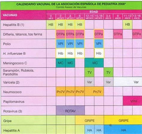 Calendario Vacunal 191 Cu 225 Ntos Calendarios Vacunales Hay En Espa 241 A 237 Culos