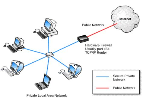 design home network system do i need to use a hardware firewall