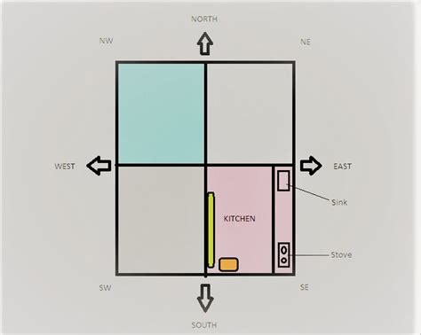kitchen layout as per vastu vastu for kitchen kitchen in the fire element south