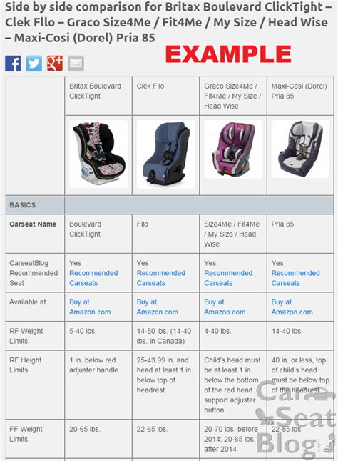 car seat chart carseatblog the most trusted source for car seat reviews