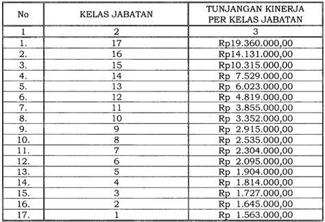 Ketetapan Ketetapan Majelis Permusyawaratan Rakyat Republik Indonesia tunjangan kinerja archives page 5 of 5 jabatan fungsional