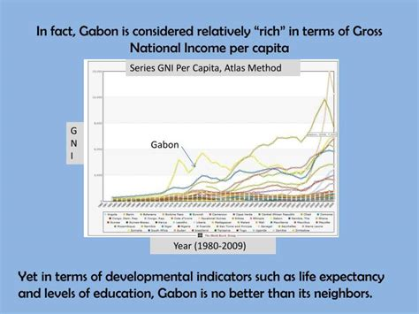 gross national income per capita 2015 atlas method and ppp ppt the politics of underdevelopment gabon case study