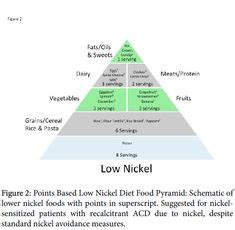 Nickel Detox Recipe by Food High In Nickel List This List Is From Sweden So