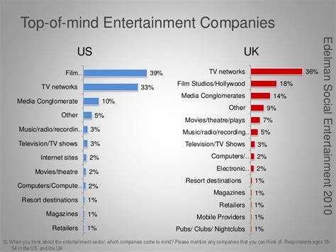 top entertainment edelman social entertainment trust in the entertainment industry