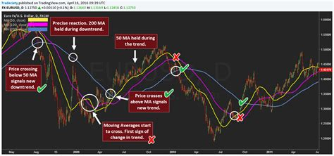 best moving averages for swing trading how to use moving averages moving average trading 101