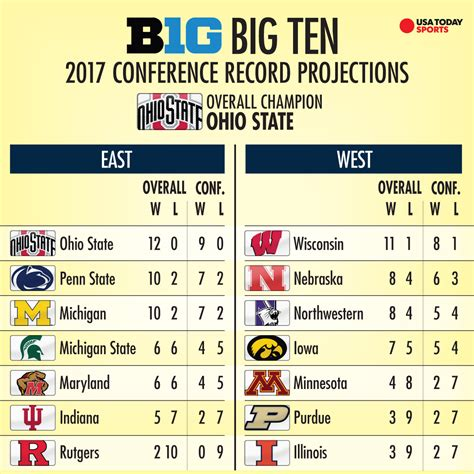 Records Ohio 2017 College Football Projecting The 2017 Records Of All 130 Fbs Teams