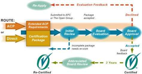 workflow specialist route to certification the open